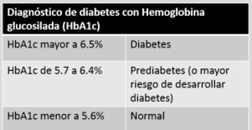 hemoglobina glucosilada valores